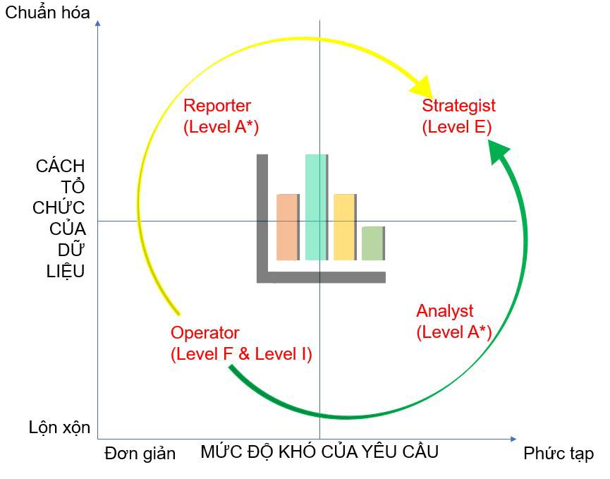 học business analyst business intelligent ở đâu